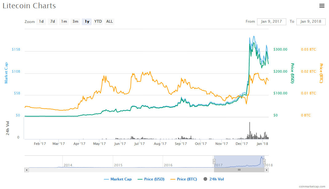 litecoin charts