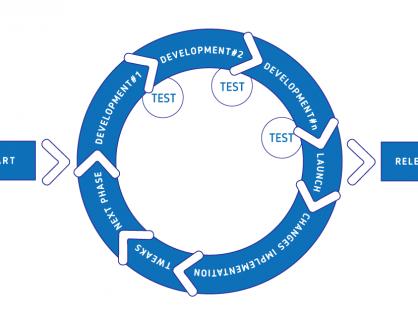 Agile vs. the Waterfall model